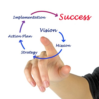 A female hand pointing to a graphic that has a series of words which circle round each other; starting with vision, then mission, then strategy, then action plan, then implementation and finishing with success.
